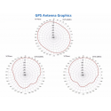 USB GPS/GLONASS receiver